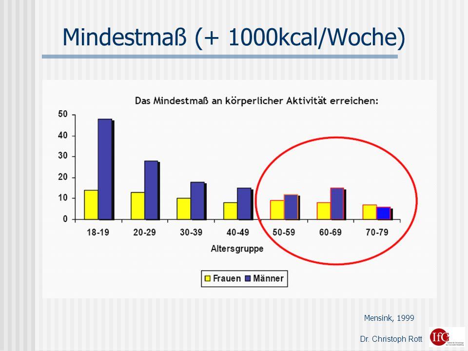 Dr. Christoph Rott Mindestmaß (+ 1000kcal/Woche) Mensink, 1999