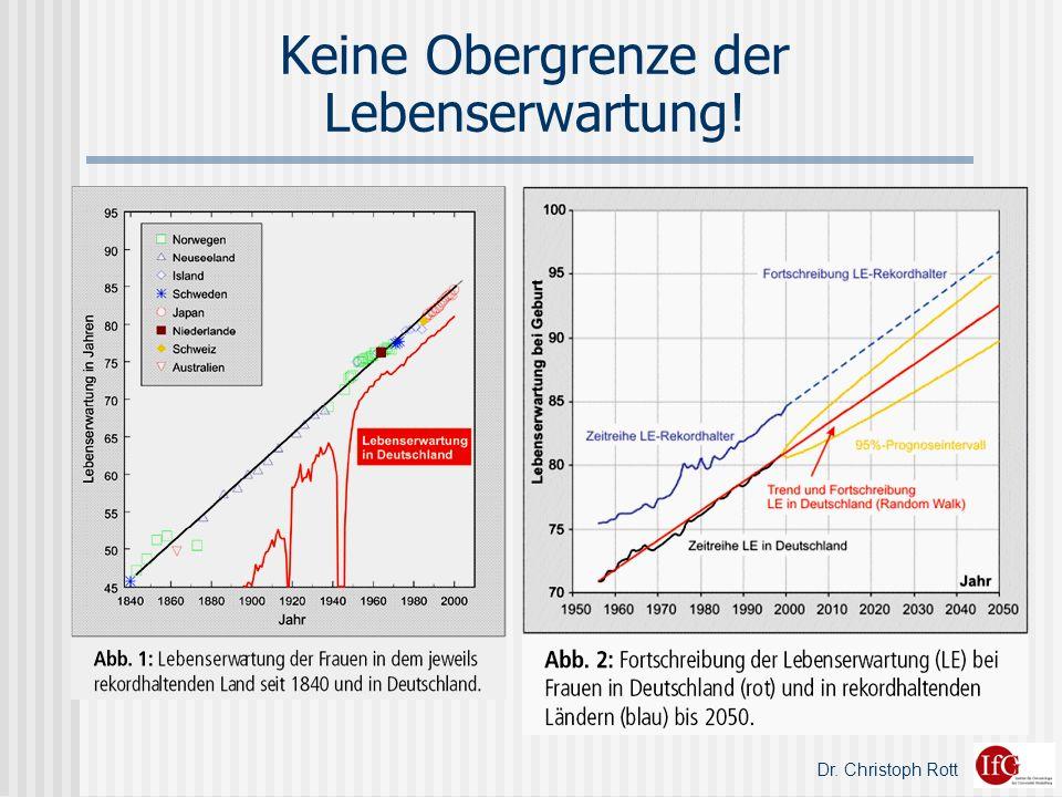Dr. Christoph Rott Keine Obergrenze der Lebenserwartung!
