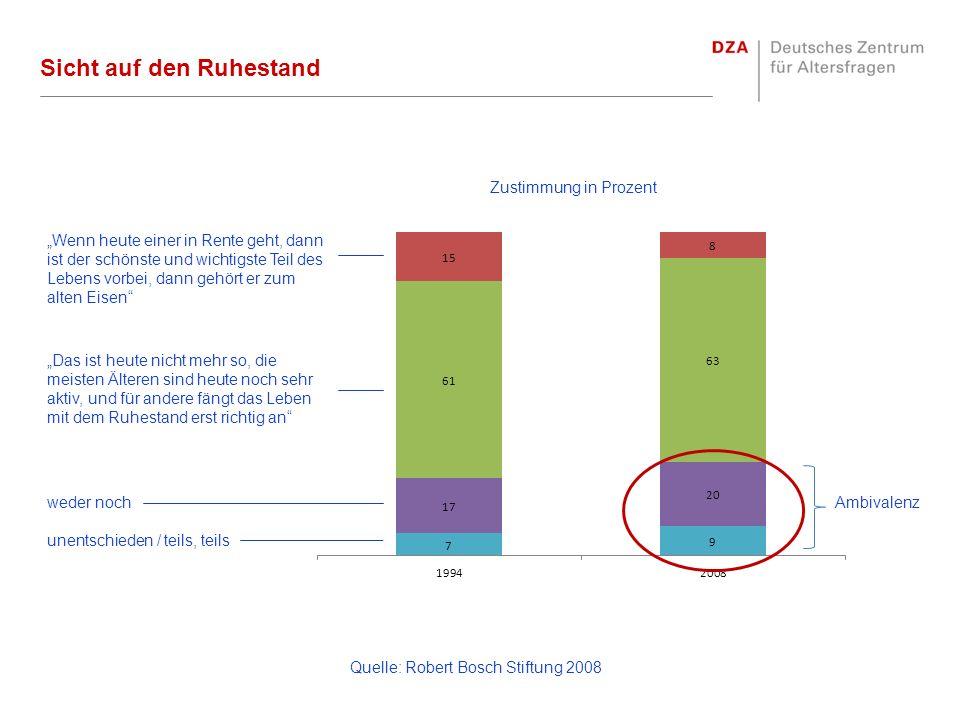 Sicht auf den Ruhestand Quelle: Robert Bosch Stiftung 2008 Ambivalenz Zustimmung in Prozent weder noch unentschieden / teils, teils Wenn heute einer i