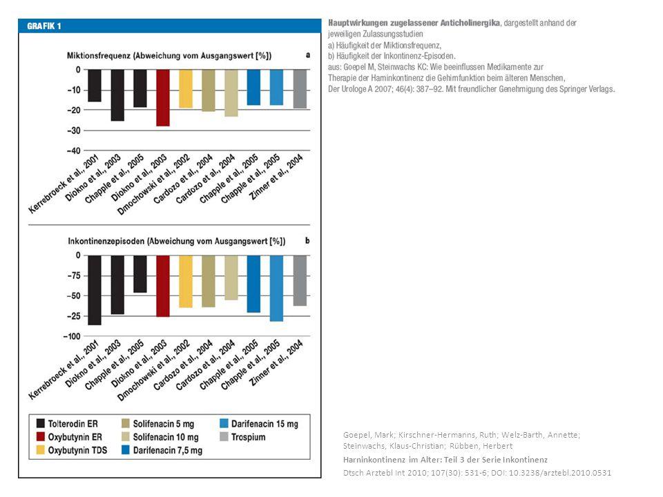 Goepel, Mark; Kirschner-Hermanns, Ruth; Welz-Barth, Annette; Steinwachs, Klaus-Christian; Rübben, Herbert Harninkontinenz im Alter: Teil 3 der Serie Inkontinenz Dtsch Arztebl Int 2010; 107(30): 531-6; DOI: 10.3238/arztebl.2010.0531