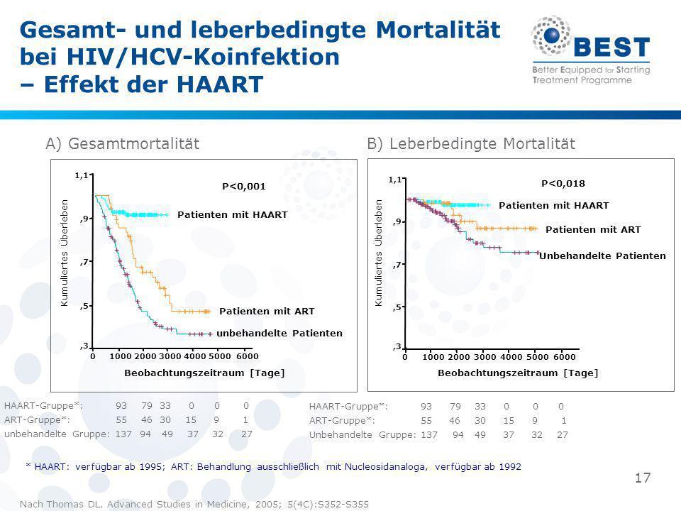 Gesamt- und leberbedingte Mortalität bei HIV/HCV-Koinfektion – Effekt der HAART A) Gesamtmortalität Nach Thomas DL. Advanced Studies in Medicine, 2005