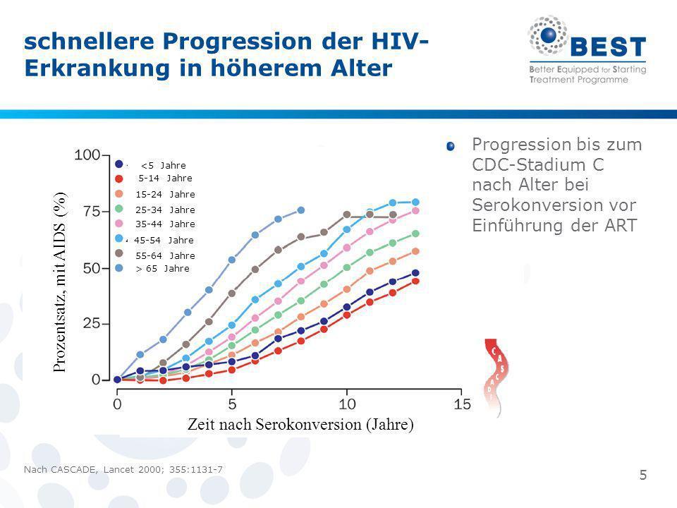 Nach CASCADE, Lancet 2000; 355:1131-7 schnellere Progression der HIV- Erkrankung in höherem Alter 5 Zeit nach Serokonversion (Jahre) Prozentsatz, mit