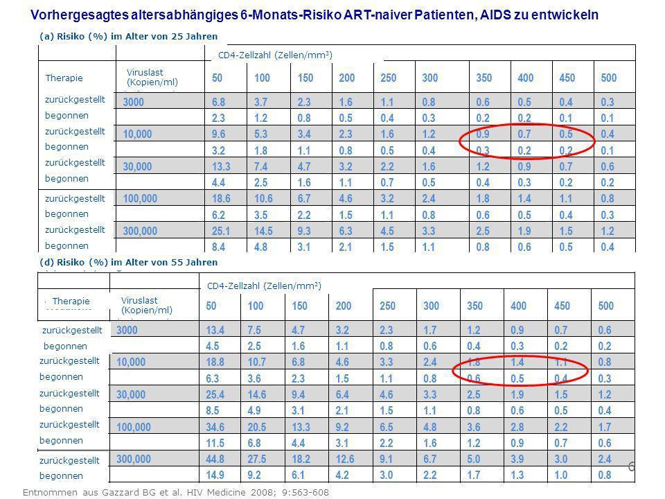 (a) Risiko (%) im Alter von 25 Jahren Therapie (d) Risiko (%) im Alter von 55 Jahren Therapie Viruslast (Kopien/ml) CD4-Zellzahl (Zellen/mm 3 ) zurück