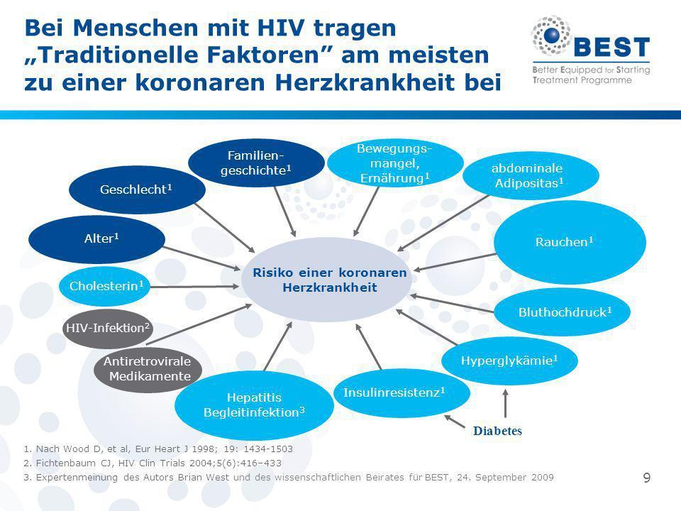 Bei Menschen mit HIV tragen Traditionelle Faktoren am meisten zu einer koronaren Herzkrankheit bei Risiko einer koronaren Herzkrankheit Hepatitis Begl