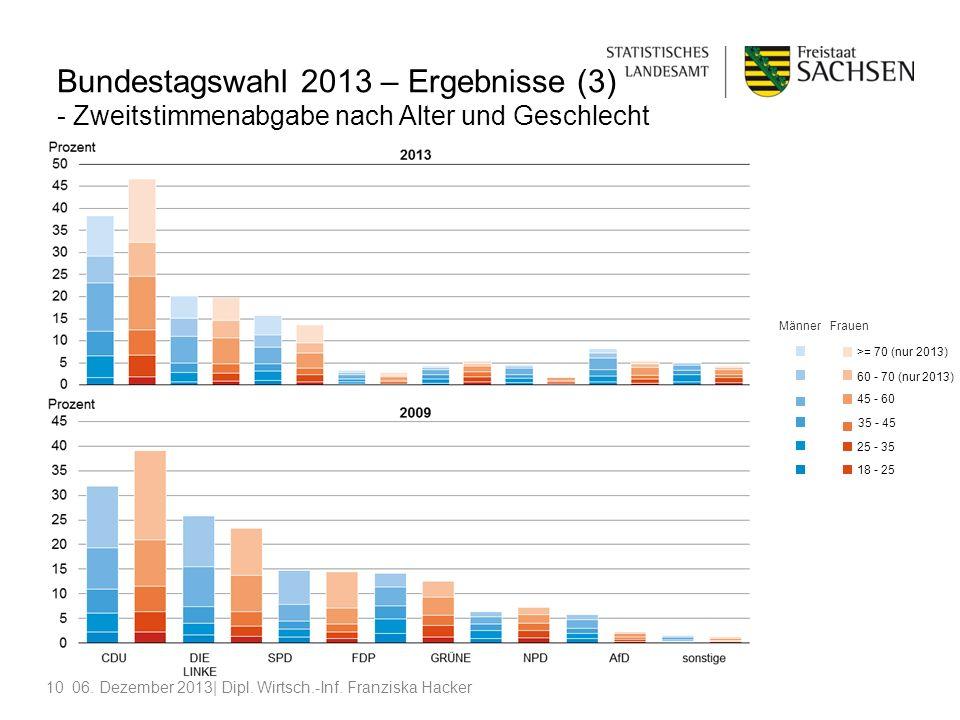 1006. Dezember 2013| Dipl. Wirtsch.-Inf. Franziska Hacker Bundestagswahl 2013 – Ergebnisse (3) - Zweitstimmenabgabe nach Alter und Geschlecht MännerFr
