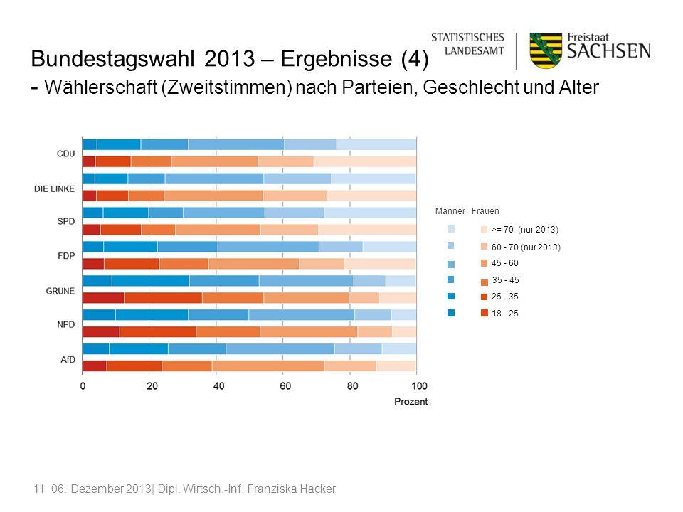 1106. Dezember 2013| Dipl. Wirtsch.-Inf. Franziska Hacker Bundestagswahl 2013 – Ergebnisse (4) - Wählerschaft (Zweitstimmen) nach Parteien, Geschlecht