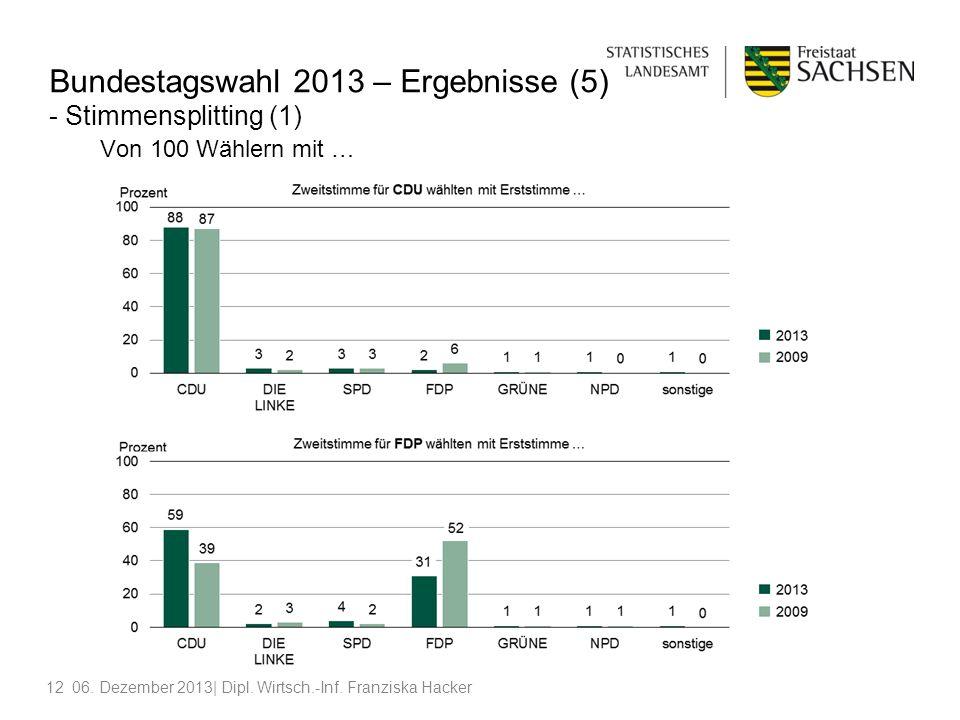 1206. Dezember 2013| Dipl. Wirtsch.-Inf. Franziska Hacker Bundestagswahl 2013 – Ergebnisse (5) - Stimmensplitting (1) Von 100 Wählern mit …