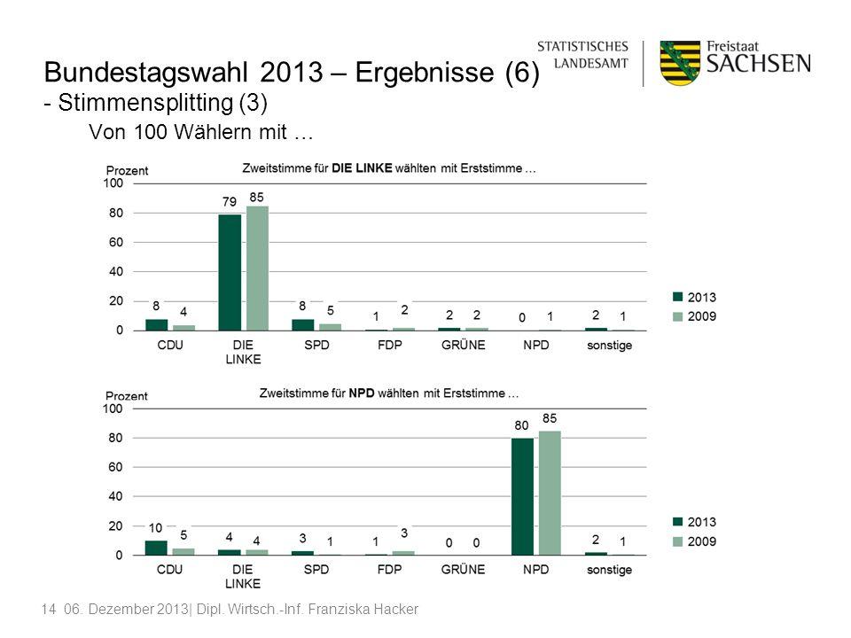 1406. Dezember 2013| Dipl. Wirtsch.-Inf. Franziska Hacker Bundestagswahl 2013 – Ergebnisse (6) - Stimmensplitting (3) Von 100 Wählern mit …