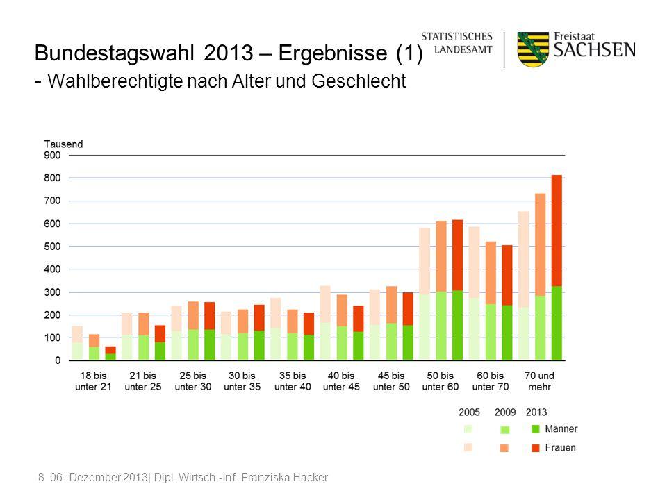 806. Dezember 2013| Dipl. Wirtsch.-Inf. Franziska Hacker Bundestagswahl 2013 – Ergebnisse (1) - Wahlberechtigte nach Alter und Geschlecht