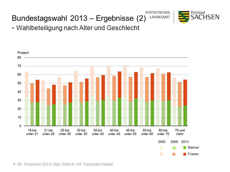 906. Dezember 2013| Dipl. Wirtsch.-Inf. Franziska Hacker Bundestagswahl 2013 – Ergebnisse (2) - Wahlbeteiligung nach Alter und Geschlecht