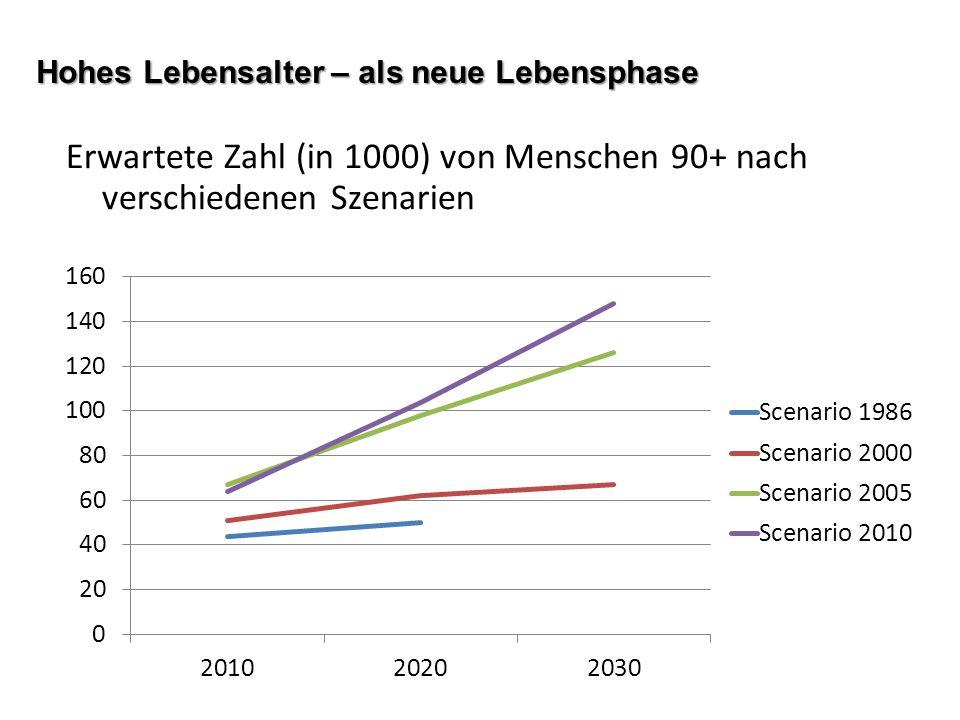 Hohes Lebensalter – als neue Lebensphase Erwartete Zahl (in 1000) von Menschen 90+ nach verschiedenen Szenarien