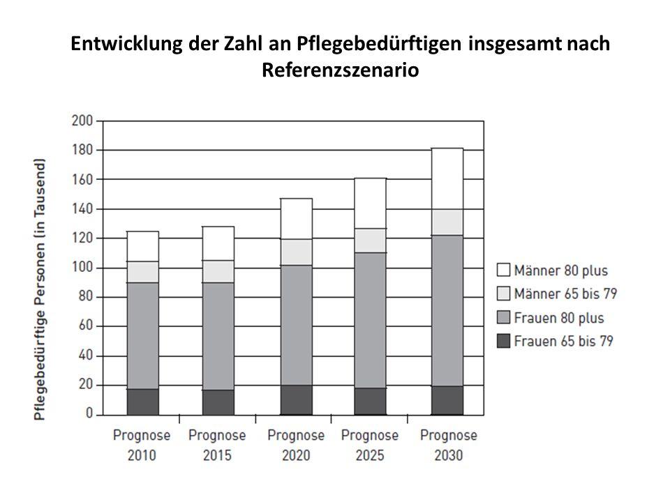 Entwicklung der Zahl an Pflegebedürftigen insgesamt nach Referenzszenario
