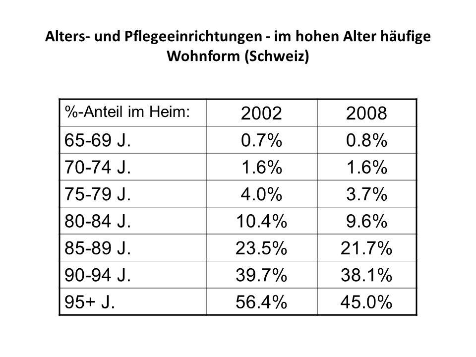 Alters- und Pflegeeinrichtungen - im hohen Alter häufige Wohnform (Schweiz) %-Anteil im Heim: 20022008 65-69 J.0.7%0.8% 70-74 J.1.6% 75-79 J.4.0%3.7%