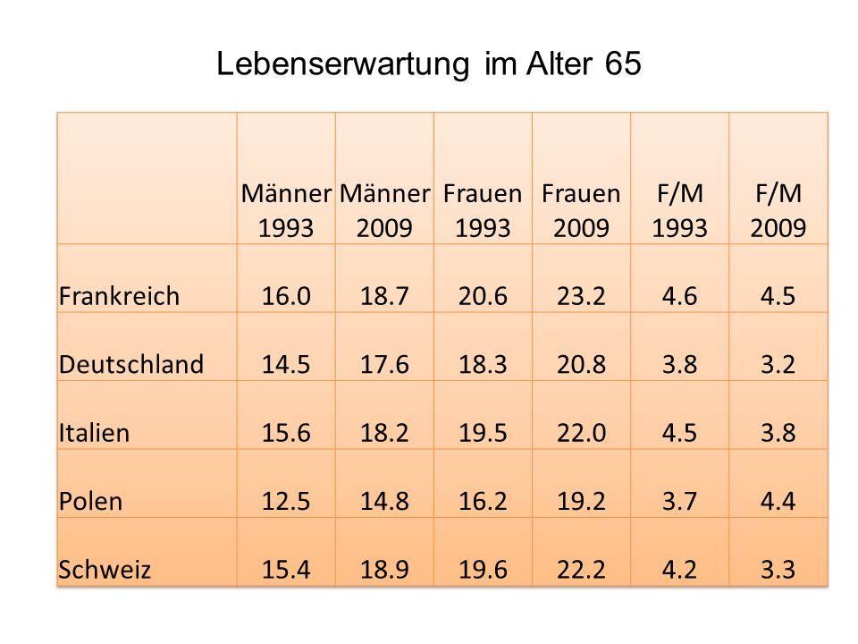 Lebenserwartung im Alter 65