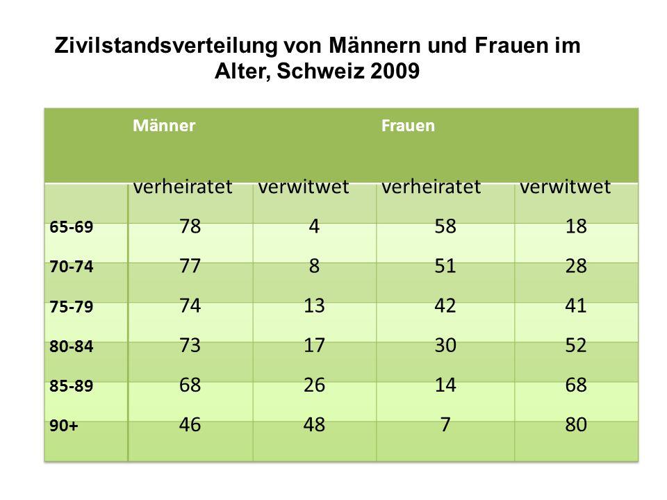 Zivilstandsverteilung von Männern und Frauen im Alter, Schweiz 2009