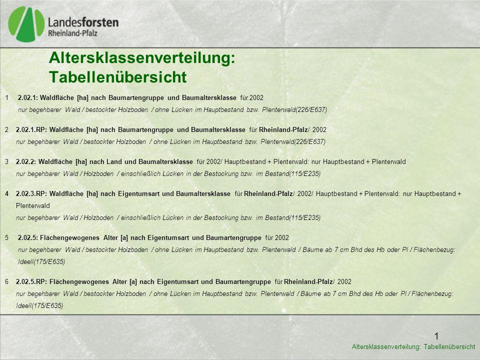 1 Altersklassenverteilung: Tabellenübersicht 1 2.02.1: Waldfläche [ha] nach Baumartengruppe und Baumaltersklasse für 2002 nur begehbarer Wald / bestoc