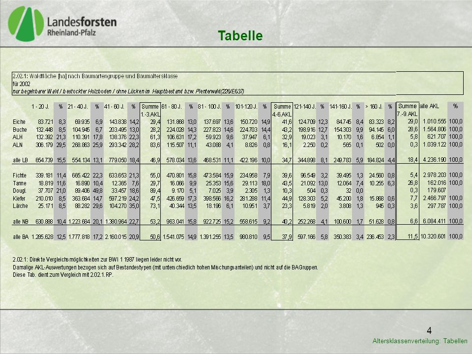 4 Tabelle Altersklassenverteilung: Tabellen
