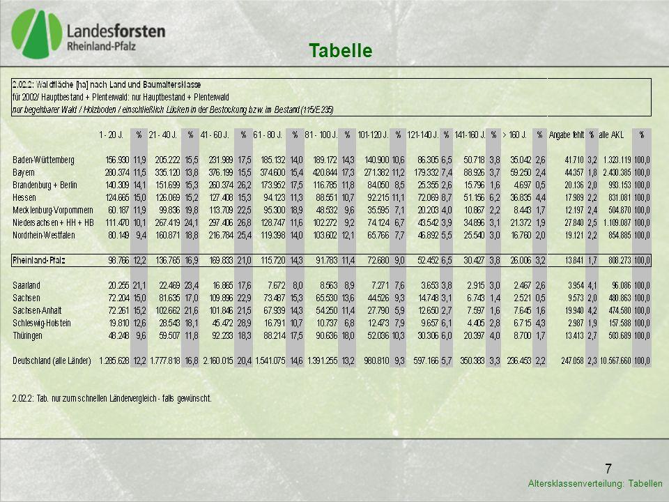 8 Tabelle 2.02.3.RP: Die Waldflächen der wichtigen Eigentumsarten sind anteilig über die AKL 1-3 und AKL 4-6 annähernd ähnlich verteilt.