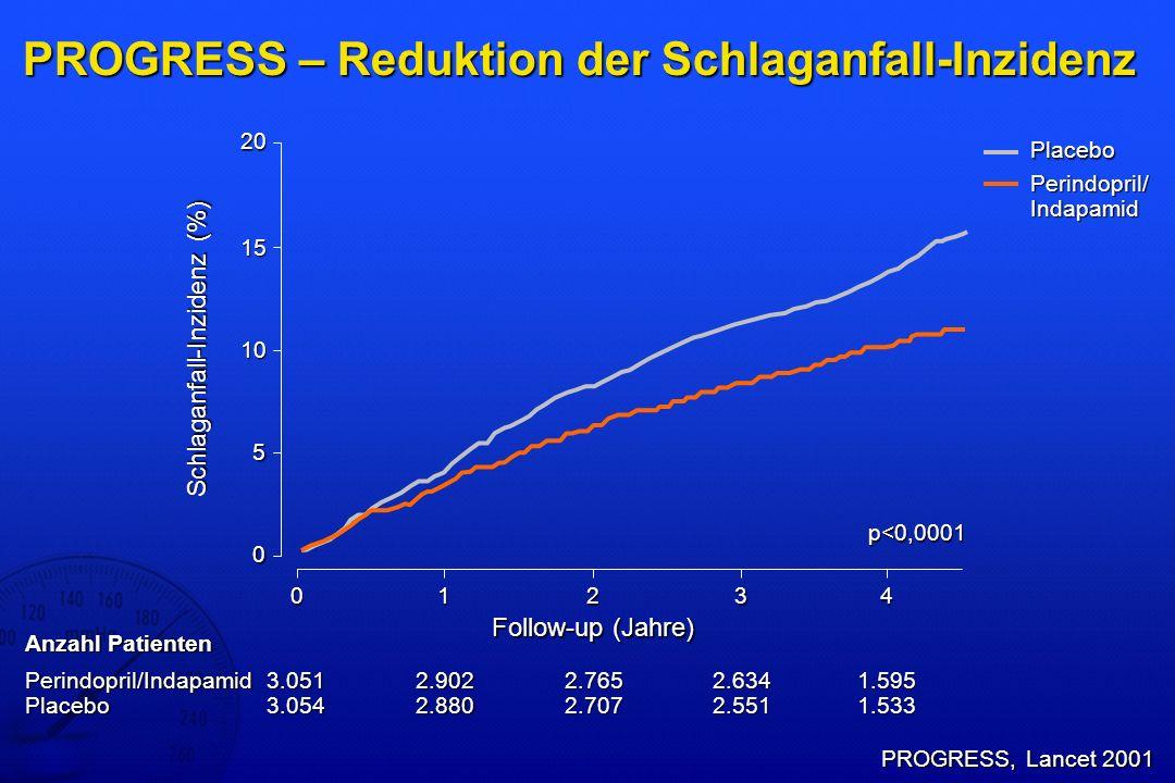 PROGRESS – Reduktion der Schlaganfall-Inzidenz PROGRESS, Lancet 2001 15 0 0 10 5 20 1234 Schlaganfall-Inzidenz (%) Follow-up (Jahre) Placebo Perindopr