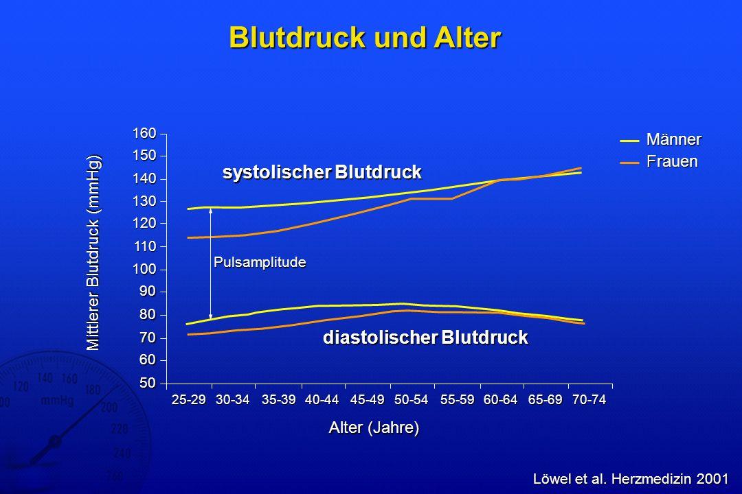 Hypertonie – Subtypenverteilung Franklin et al.