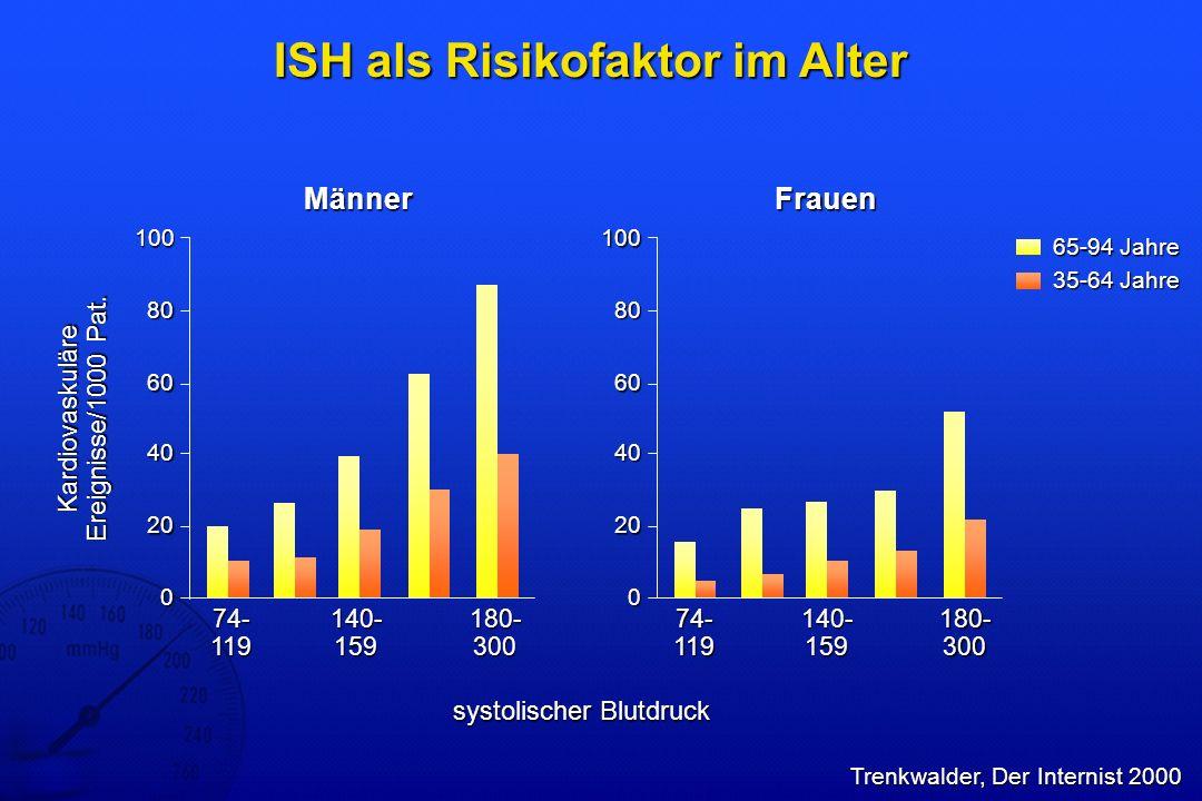 ISH als Risikofaktor im Alter 100 0 74- 119 Männer Kardiovaskuläre Ereignisse/1000 Pat. 40 20 140- 159 180- 300 80 60 Frauen 100 0 40 20 140- 159 180-