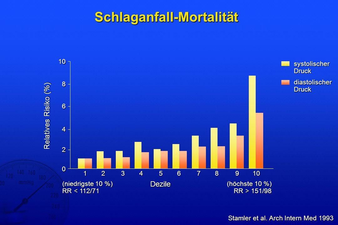 Schlaganfall-Mortalität Stamler et al. Arch Intern Med 1993 10 8 0 6 2 Relatives Risiko (%) Dezile 4 12345678910 (höchste 10 %) RR > 151/98 (niedrigst