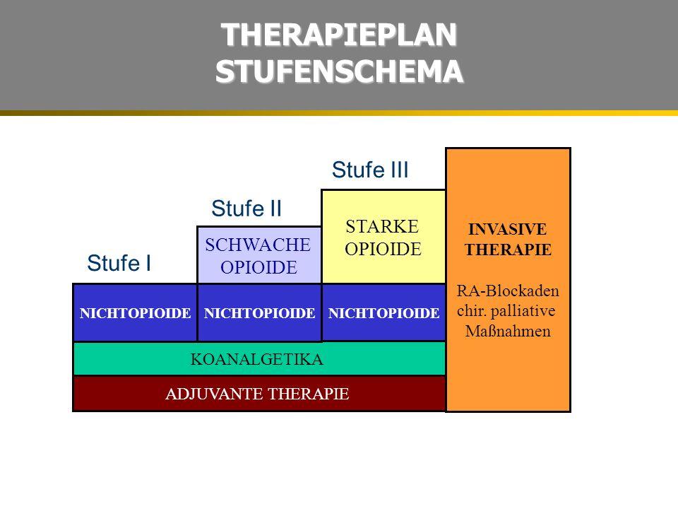 STARKE OPIOIDE NICHTOPIOIDE Stufe III KOANALGETIKA INVASIVE THERAPIE RA-Blockaden chir. palliative Maßnahmen ADJUVANTE THERAPIE NICHTOPIOIDE Stufe I S