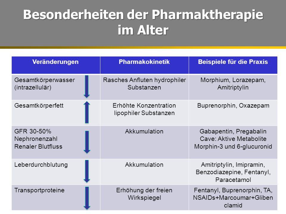 Besonderheiten der Pharmaktherapie im Alter VeränderungenPharmakokinetikBeispiele für die Praxis Gesamtkörperwasser (intrazellulär) Rasches Anfluten hydrophiler Substanzen Morphium, Lorazepam, Amitriptylin GesamtkörperfettErhöhte Konzentration lipophiler Substanzen Buprenorphin, Oxazepam GFR 30-50% Nephronenzahl Renaler Blutfluss AkkumulationGabapentin, Pregabalin Cave: Aktive Metabolite Morphin-3 und 6-glucuronid LeberdurchblutungAkkumulationAmitriptylin, Imipramin, Benzodiazepine, Fentanyl, Paracetamol TransportproteineErhöhung der freien Wirkspiegel Fentanyl, Buprenorphin, TA, NSAIDs+Marcoumar+Gliben clamid