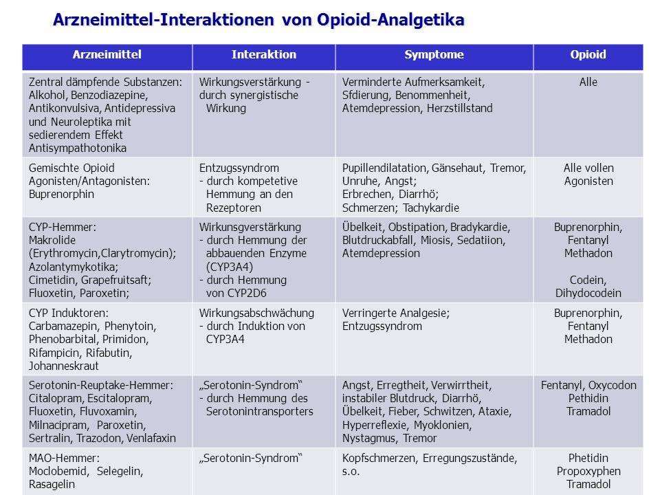 Arzneimittel-Interaktionen von Opioid-Analgetika ArzneimittelInteraktionSymptomeOpioid Zentral dämpfende Substanzen: Alkohol, Benzodiazepine, Antikonvulsiva, Antidepressiva und Neuroleptika mit sedierendem Effekt Antisympathotonika Wirkungsverstärkung - durch synergistische Wirkung Verminderte Aufmerksamkeit, Sfdierung, Benommenheit, Atemdepression, Herzstillstand Alle Gemischte Opioid Agonisten/Antagonisten: Buprenorphin Entzugssyndrom - durch kompetetive Hemmung an den Rezeptoren Pupillendilatation, Gänsehaut, Tremor, Unruhe, Angst; Erbrechen, Diarrhö; Schmerzen; Tachykardie Alle vollen Agonisten CYP-Hemmer: Makrolide (Erythromycin,Clarytromycin); Azolantymykotika; Cimetidin, Grapefruitsaft; Fluoxetin, Paroxetin; Wirkunsgverstärkung - durch Hemmung der abbauenden Enzyme (CYP3A4) - durch Hemmung von CYP2D6 Übelkeit, Obstipation, Bradykardie, Blutdruckabfall, Miosis, Sedatiion, Atemdepression Buprenorphin, Fentanyl Methadon Codein, Dihydocodein CYP Induktoren: Carbamazepin, Phenytoin, Phenobarbital, Primidon, Rifampicin, Rifabutin, Johanneskraut Wirkungsabschwächung - durch Induktion von CYP3A4 Verringerte Analgesie; Entzugssyndrom Buprenorphin, Fentanyl Methadon Serotonin-Reuptake-Hemmer: Citalopram, Escitalopram, Fluoxetin, Fluvoxamin, Milnacipram, Paroxetin, Sertralin, Trazodon, Venlafaxin Serotonin-Syndrom - durch Hemmung des Serotonintransporters Angst, Erregtheit, Verwirrtheit, instabiler Blutdruck, Diarrhö, Übelkeit, Fieber, Schwitzen, Ataxie, Hyperreflexie, Myoklonien, Nystagmus, Tremor Fentanyl, Oxycodon Pethidin Tramadol MAO-Hemmer: Moclobemid, Selegelin, Rasagelin Serotonin-SyndromKopfschmerzen, Erregungszustände, s.o.