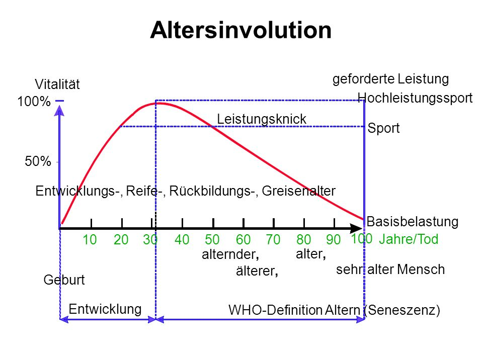 Altersinvolution Vitalität 100% 50% 1020405060708090 Entwicklung WHO-Definition Altern (Seneszenz) alternder, älterer, alter, sehralter Mensch Jahre/T