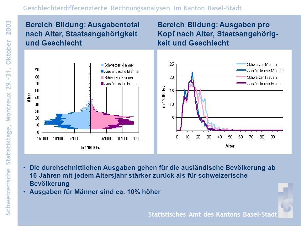 Die durchschnittlichen Ausgaben gehen für die ausländische Bevölkerung ab 16 Jahren mit jedem Altersjahr stärker zurück als für schweizerische Bevölkerung Ausgaben für Männer sind ca.
