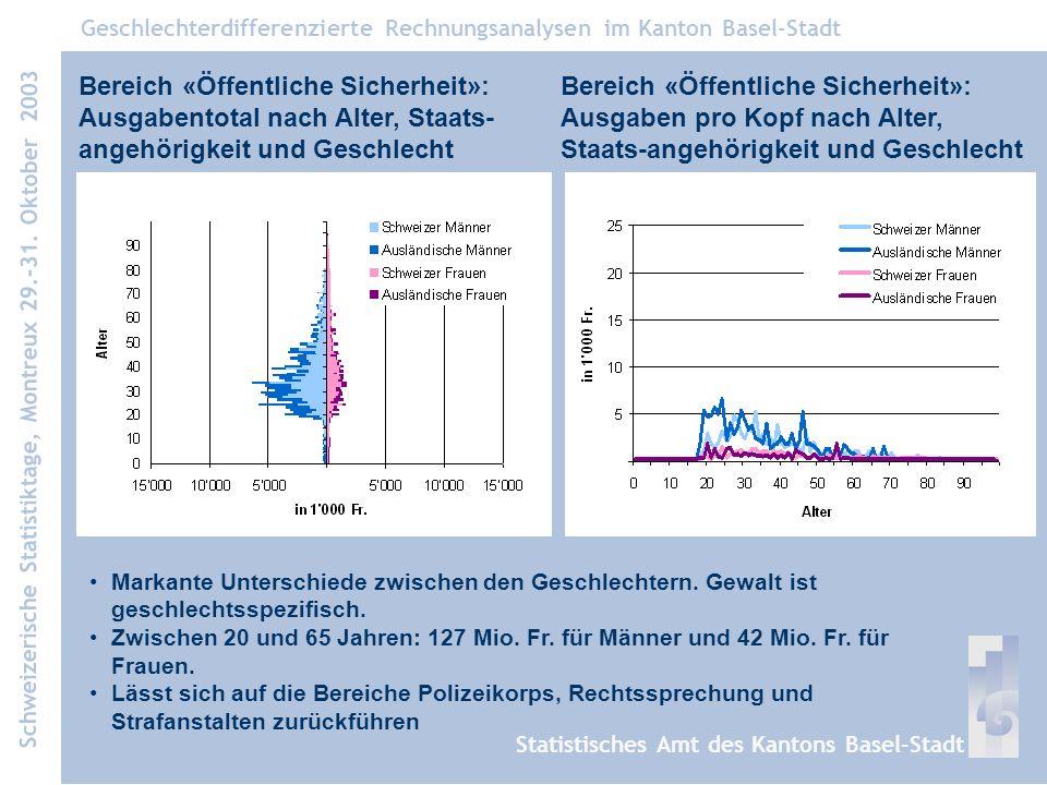 Benchmark Basel-Stadt ist nicht in allen Aspekten mit anderen Kantonen vergleichbar.