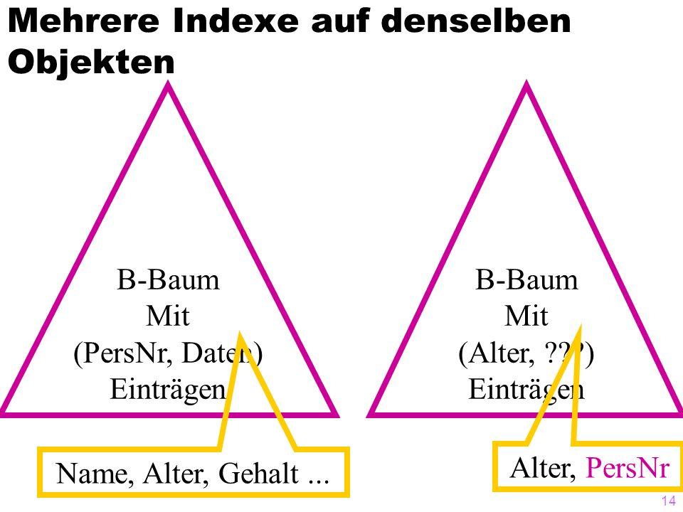 14 Mehrere Indexe auf denselben Objekten B-Baum Mit (PersNr, Daten) Einträgen Name, Alter, Gehalt... B-Baum Mit (Alter, ???) Einträgen Alter, PersNr