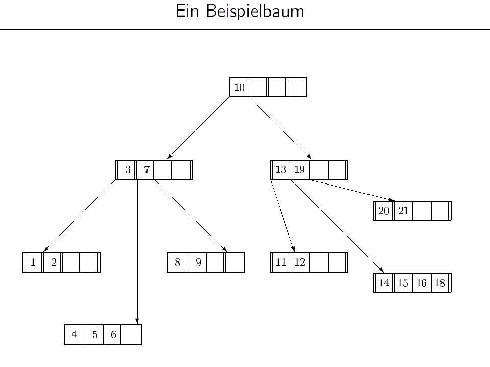10 Speicherstruktur eines B-Baums auf dem Hintergrundspeicher 3 0 Datei 8 KB-Blöcke 0*8KB 1*8KB 2*8KB 3*8KB 1 1 0 1 0 0 1 1 0 Freispeicher- Verwaltung 4*8KB Block- Nummer