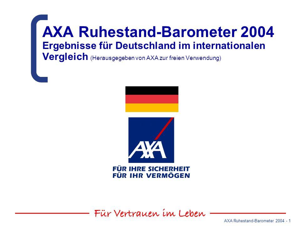 AXA Ruhestand-Barometer 2004 - 12 Beginn des Ruhestands Fünf Jahre Differenz zwischen Wunsch und Erwartung Soziodemografische Analyse 25-44 : 57 ab 45 : 61 Erwerbstätige Ruheständler Durchschnittsalter