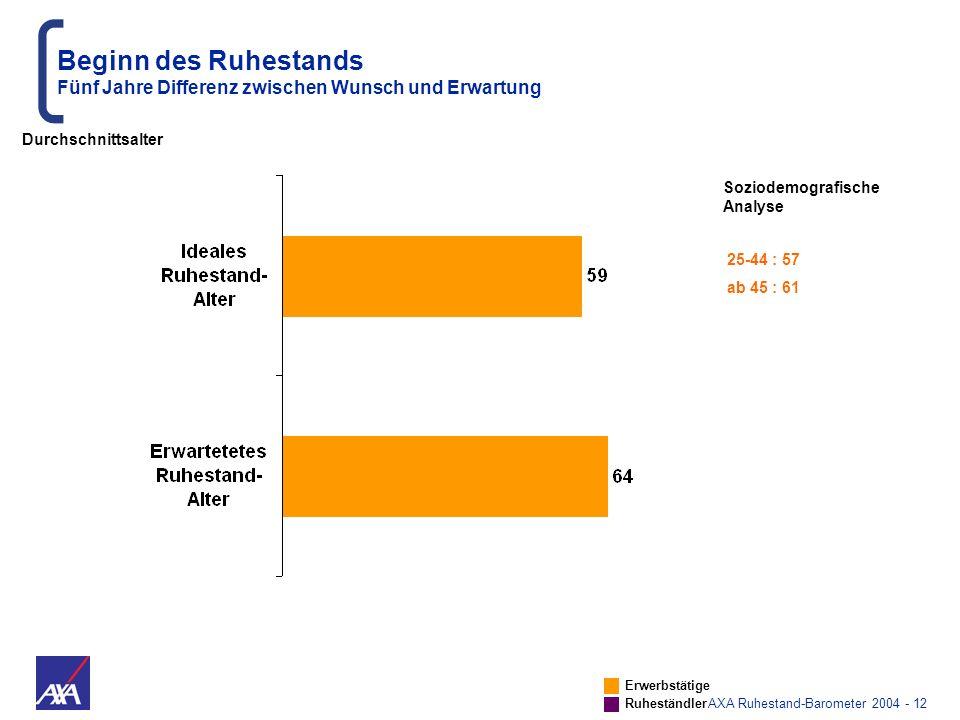 AXA Ruhestand-Barometer 2004 - 12 Beginn des Ruhestands Fünf Jahre Differenz zwischen Wunsch und Erwartung Soziodemografische Analyse 25-44 : 57 ab 45