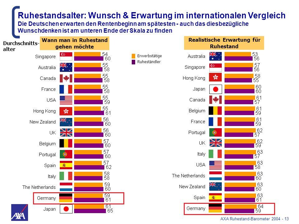 AXA Ruhestand-Barometer 2004 - 13 Durchschnitts- alter Ruhestandsalter: Wunsch & Erwartung im internationalen Vergleich Die Deutschen erwarten den Ren