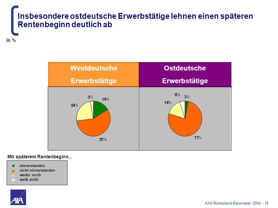 AXA Ruhestand-Barometer 2004 - 14 Insbesondere ostdeutsche Erwerbstätige lehnen einen späteren Rentenbeginn deutlich ab Mit späterem Rentenbeginn... e