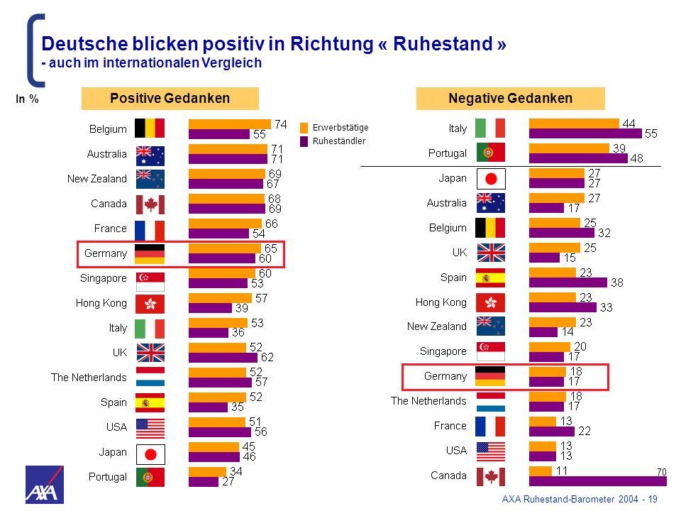 AXA Ruhestand-Barometer 2004 - 19 Deutsche blicken positiv in Richtung « Ruhestand » - auch im internationalen Vergleich Positive GedankenNegative Ged