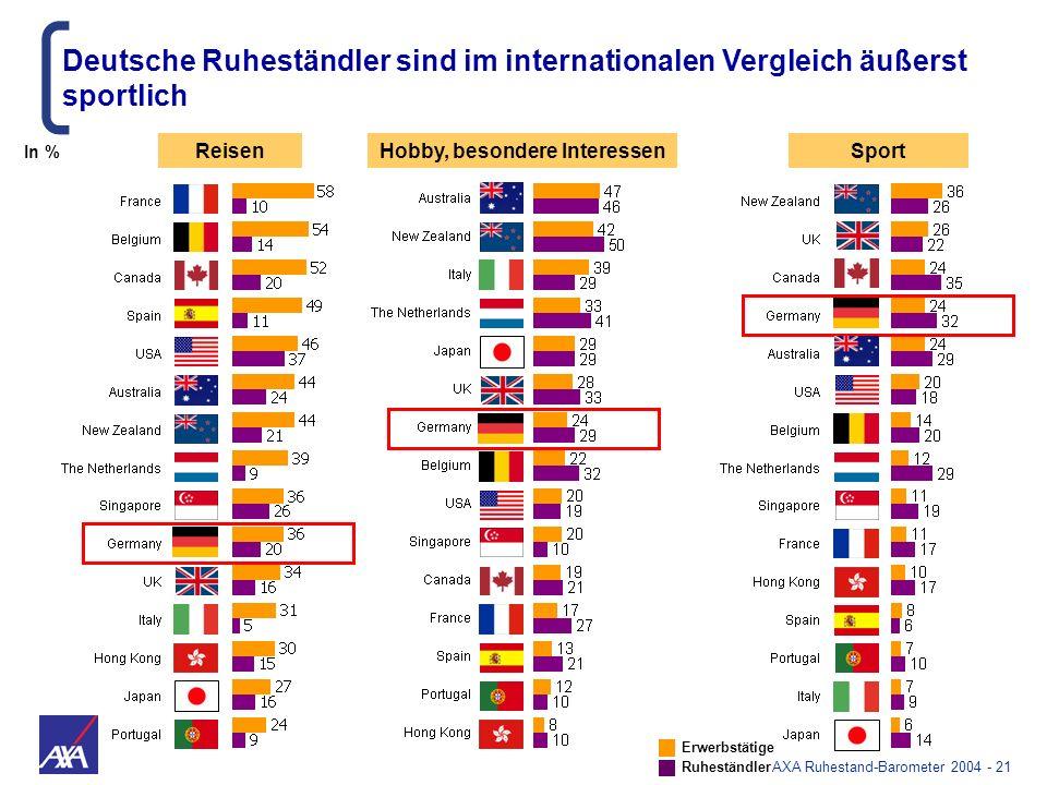AXA Ruhestand-Barometer 2004 - 21 ReisenHobby, besondere InteressenSport Deutsche Ruheständler sind im internationalen Vergleich äußerst sportlich Erw