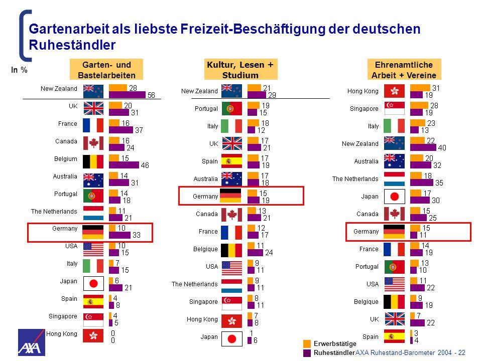 AXA Ruhestand-Barometer 2004 - 22 Kultur, Lesen + Studium Ehrenamtliche Arbeit + Vereine Garten- und Bastelarbeiten Gartenarbeit als liebste Freizeit-