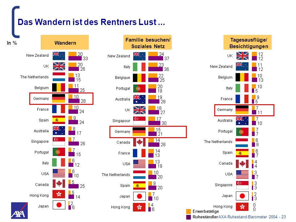 AXA Ruhestand-Barometer 2004 - 23 Wandern Familie besuchen/ Soziales Netz Tagesausflüge/ Besichtigungen Das Wandern ist des Rentners Lust... Erwerbstä