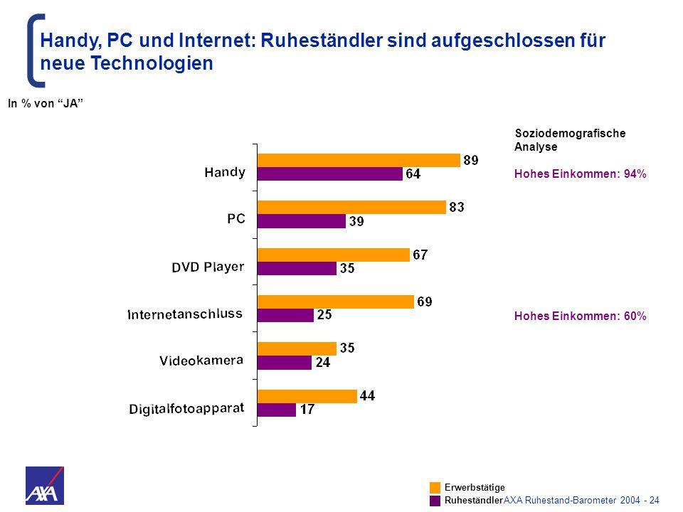AXA Ruhestand-Barometer 2004 - 24 Handy, PC und Internet: Ruheständler sind aufgeschlossen für neue Technologien Hohes Einkommen: 94% Hohes Einkommen: