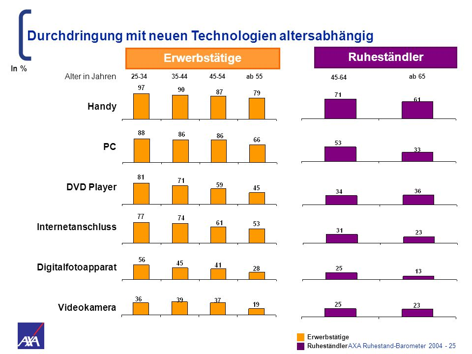 AXA Ruhestand-Barometer 2004 - 25 Handy PC DVD Player Internetanschluss Digitalfotoapparat Videokamera Durchdringung mit neuen Technologien altersabhä