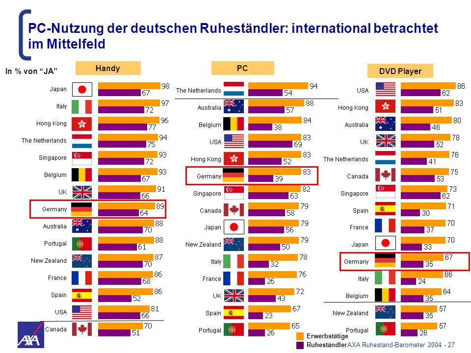 AXA Ruhestand-Barometer 2004 - 27 HandyPC DVD Player PC-Nutzung der deutschen Ruheständler: international betrachtet im Mittelfeld Erwerbstätige Ruhes