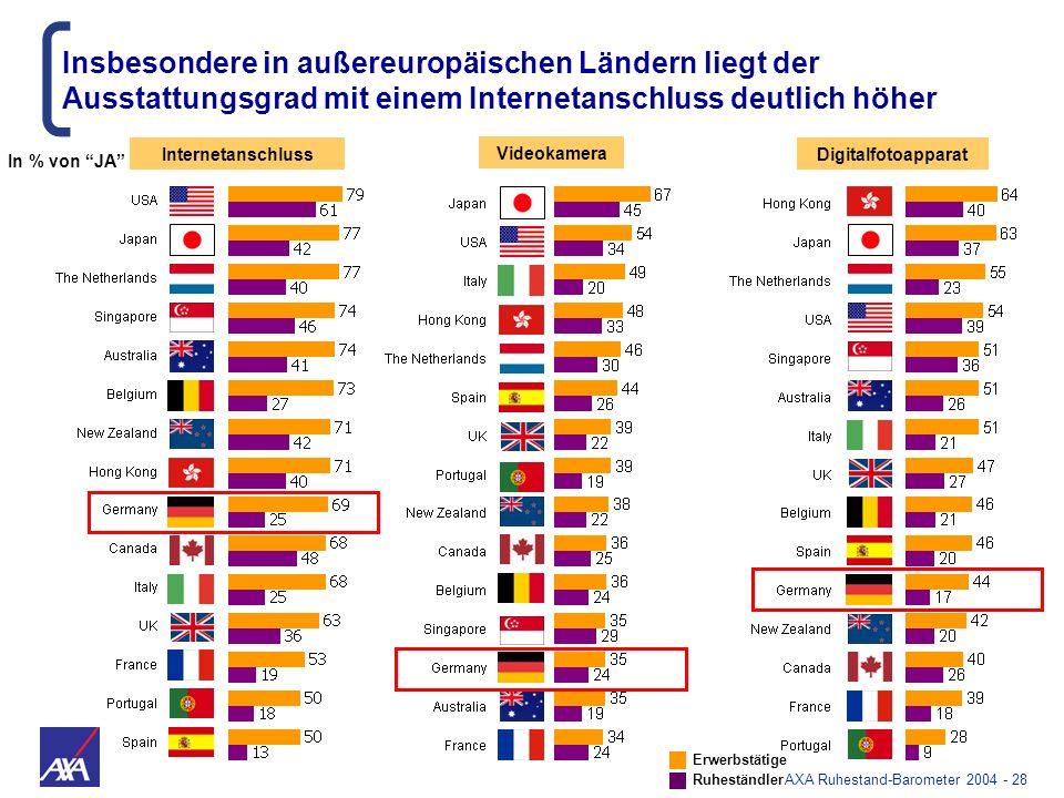 AXA Ruhestand-Barometer 2004 - 28 Internetanschluss Videokamera Digitalfotoapparat Insbesondere in außereuropäischen Ländern liegt der Ausstattungsgra