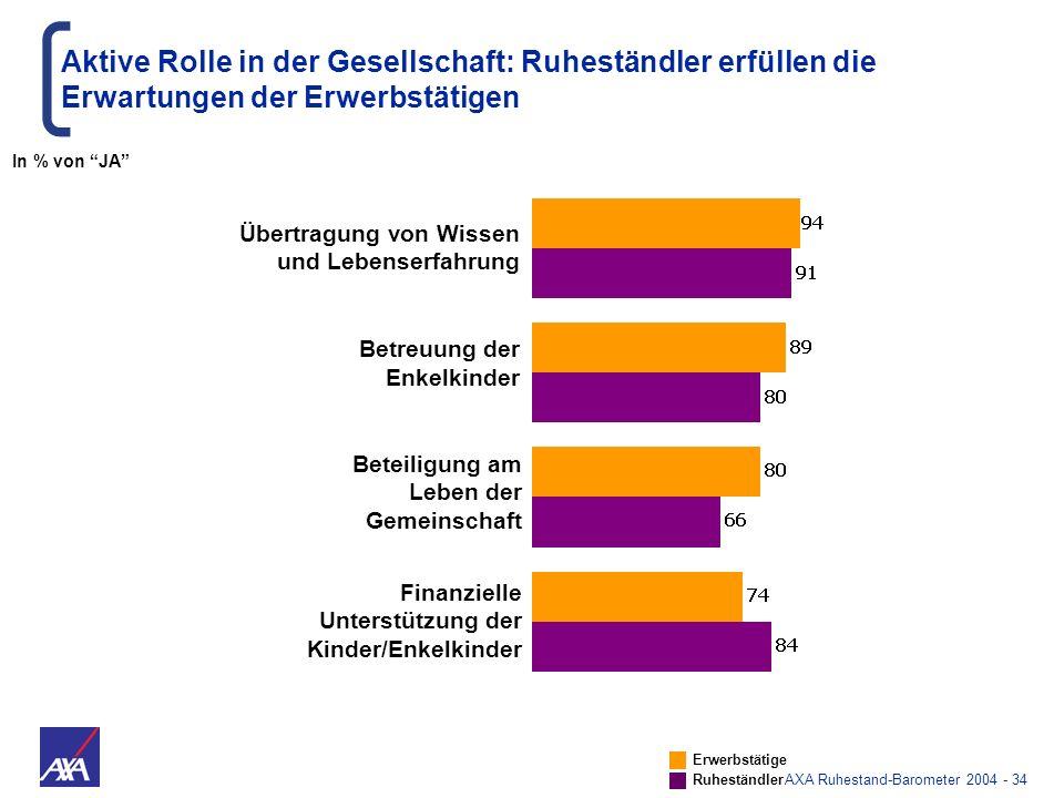 AXA Ruhestand-Barometer 2004 - 34 Aktive Rolle in der Gesellschaft: Ruheständler erfüllen die Erwartungen der Erwerbstätigen Erwerbstätige Ruheständle