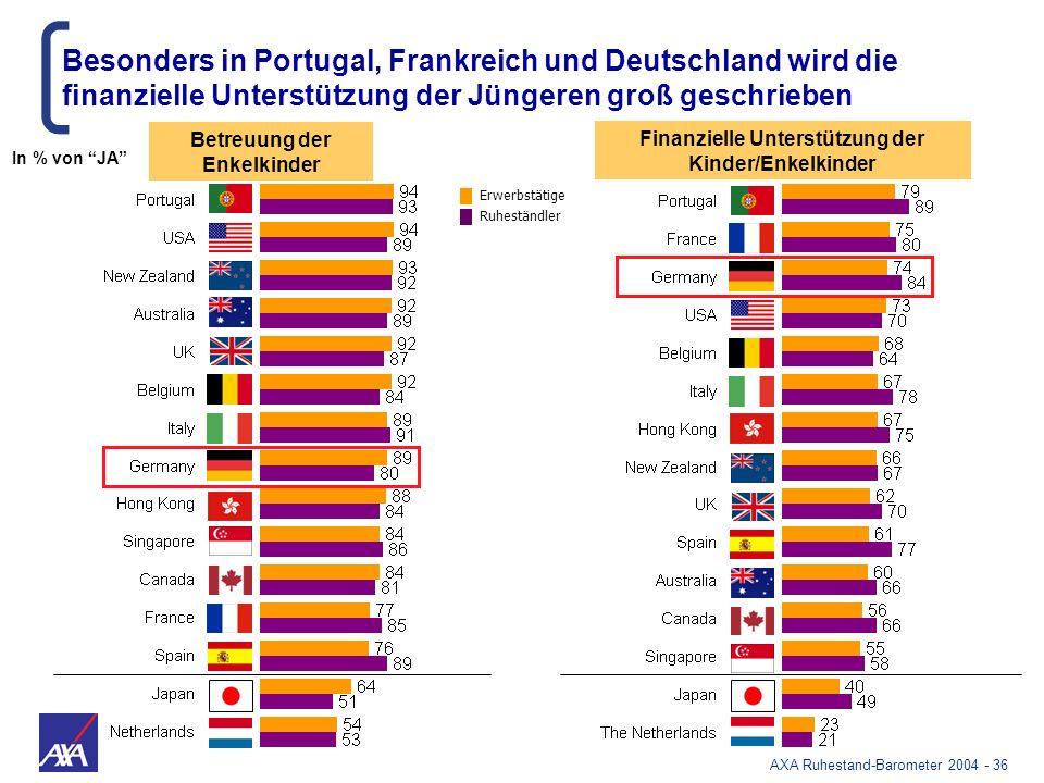 AXA Ruhestand-Barometer 2004 - 36 Finanzielle Unterstützung der Kinder/Enkelkinder Betreuung der Enkelkinder Besonders in Portugal, Frankreich und Deu
