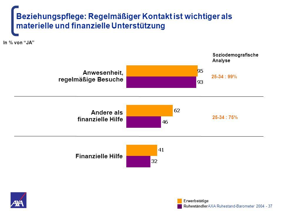 AXA Ruhestand-Barometer 2004 - 37 Anwesenheit, regelmäßige Besuche Beziehungspflege: Regelmäßiger Kontakt ist wichtiger als materielle und finanzielle
