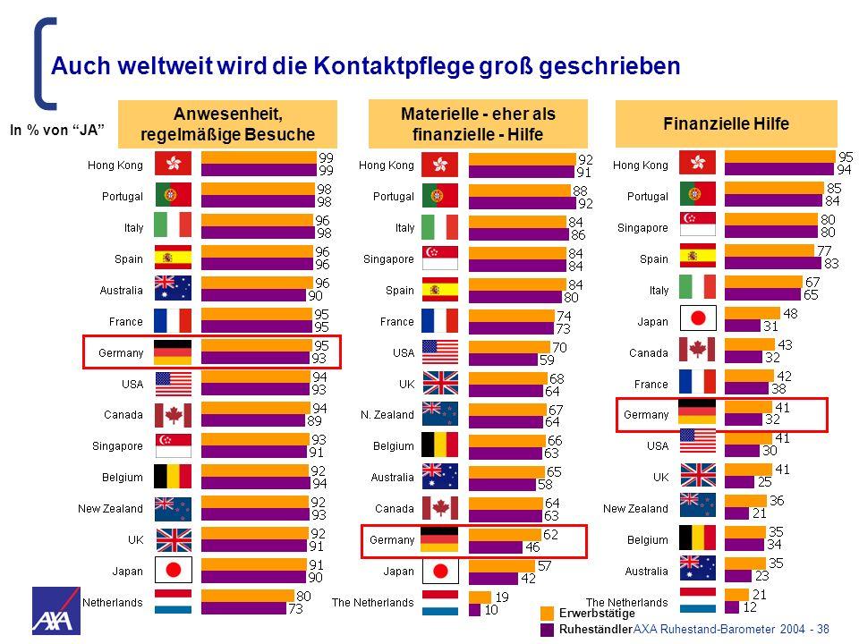 AXA Ruhestand-Barometer 2004 - 38 Anwesenheit, regelmäßige Besuche Auch weltweit wird die Kontaktpflege groß geschrieben Materielle - eher als finanzi